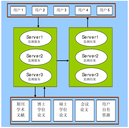 知网期刊论文检测系统AMLC/SMLC 监测系统架构与核心流程