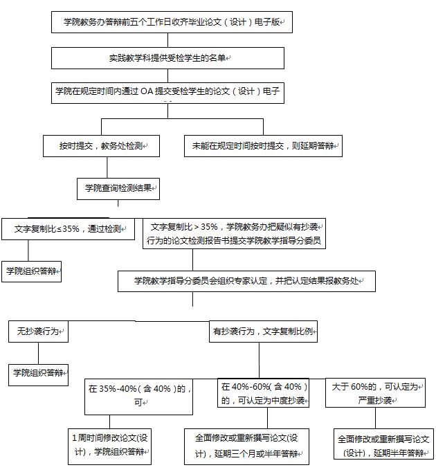 广州大学本科生毕业论文(设计)抄袭行为检测及处理办法(试行)