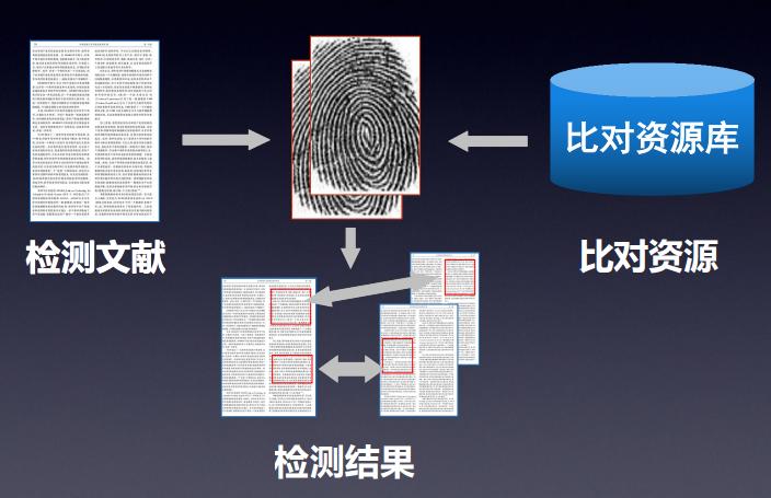 中国知网论文检测TMLC/VIP系统官网入口