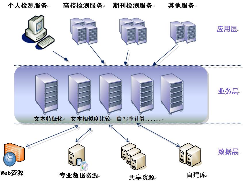维普检测产品架构