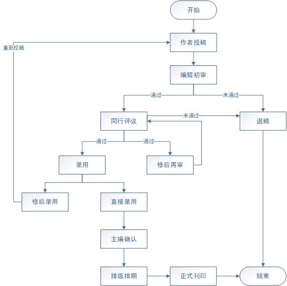 论文投稿流程